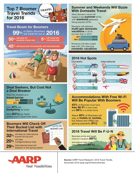How are baby boomers traveling?